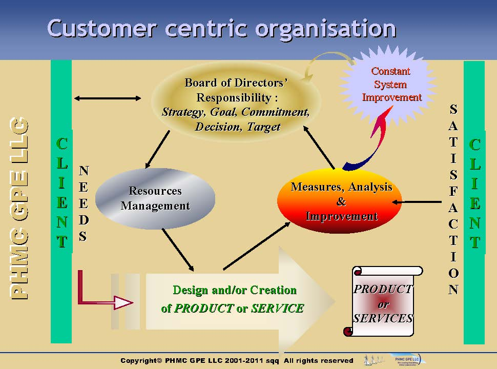 CRM-Phases-Structure_1 Structure of customer relationship | ::: PHMC GPE LLC :::: Marketing & Corp. Communication Agency