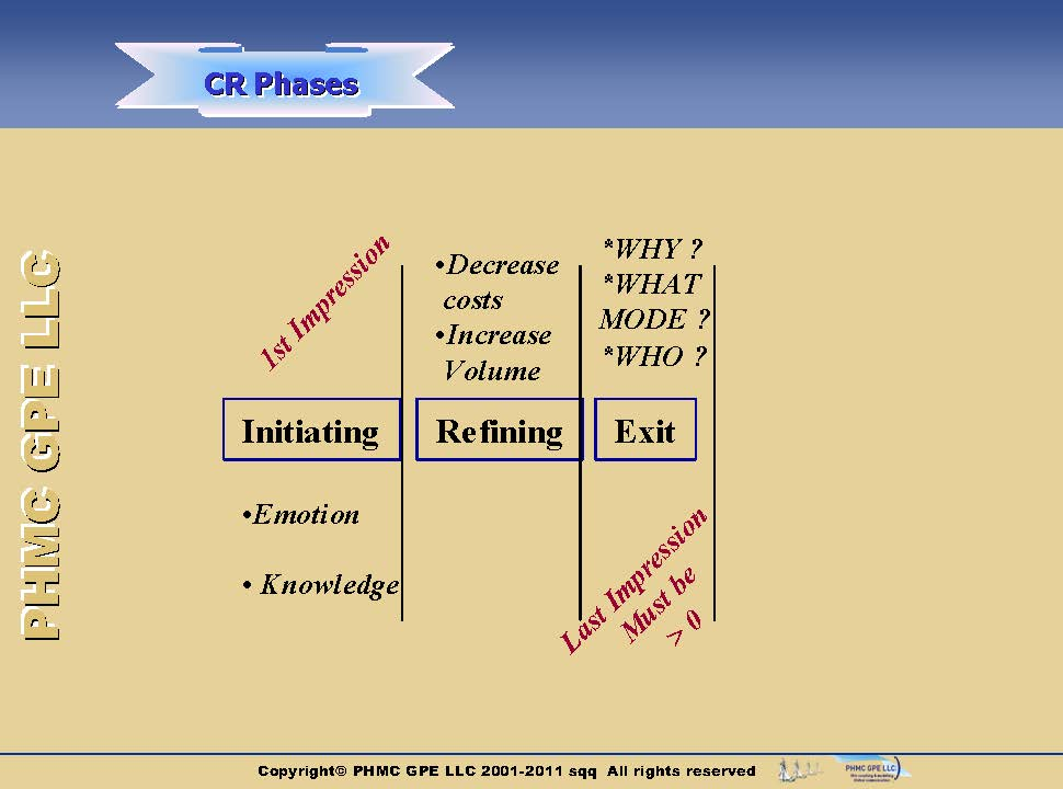 CRM-Phases-Structure_2 Structure of customer relationship | ::: PHMC GPE LLC :::: Marketing & Corp. Communication Agency