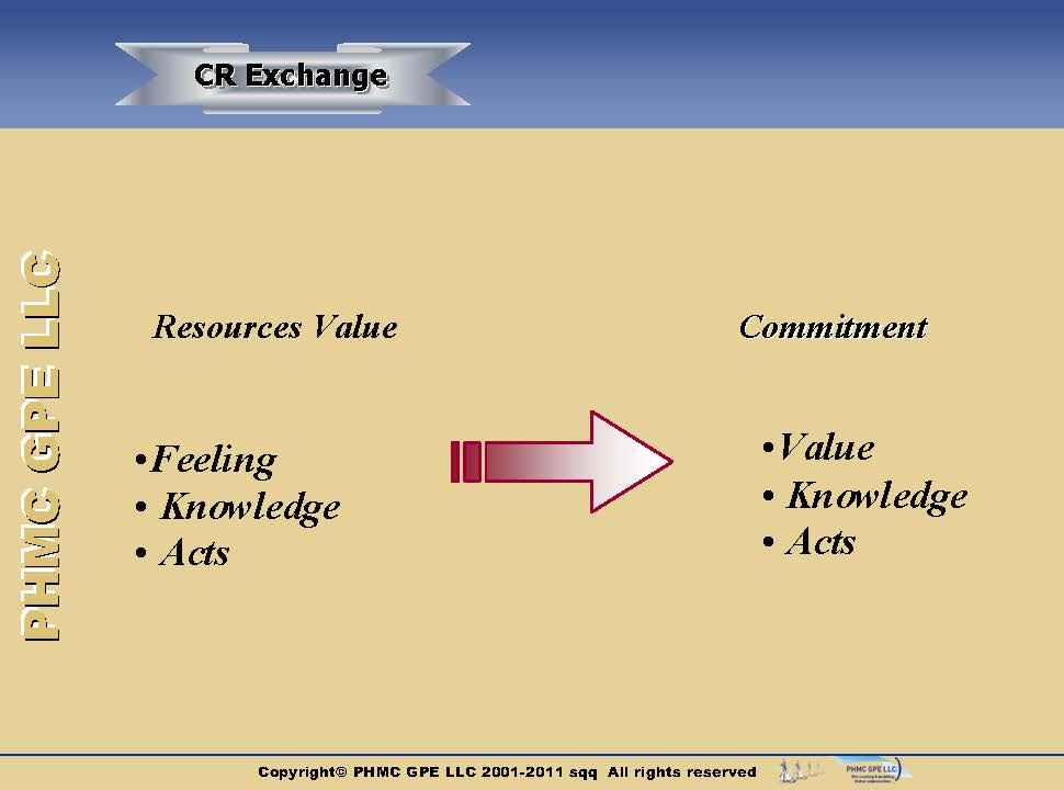 CRM-Phases-Structure_3 Structure of customer relationship | ::: PHMC GPE LLC :::: Marketing & Corp. Communication Agency