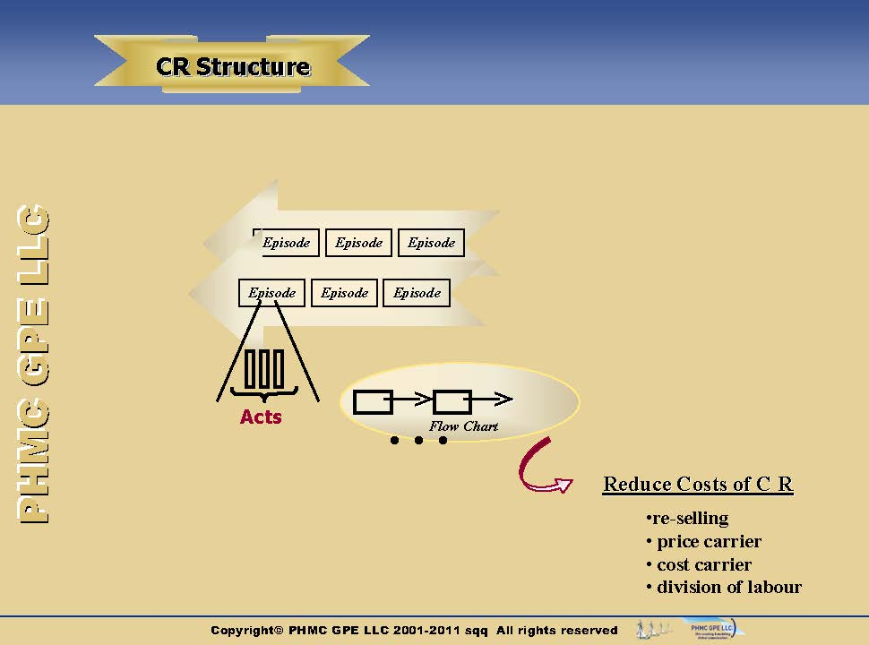 CRM-Phases-Structure_4 Structure of customer relationship | ::: PHMC GPE LLC :::: Marketing & Corp. Communication Agency