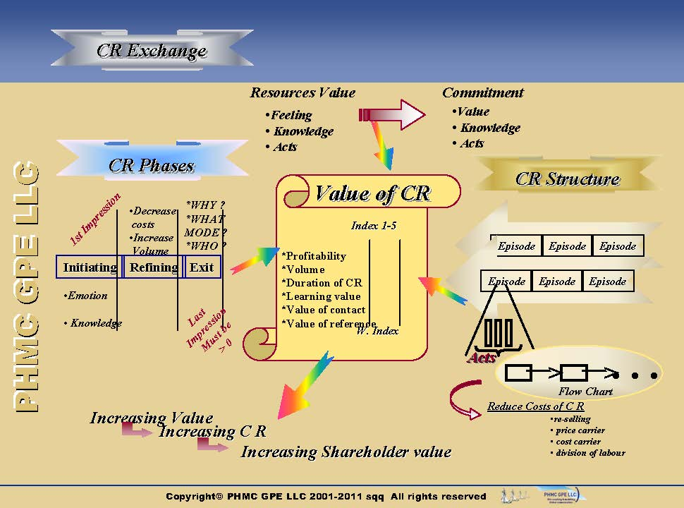 CRM-Phases-Structure_6 Structure of customer relationship | ::: PHMC GPE LLC :::: Marketing & Corp. Communication Agency