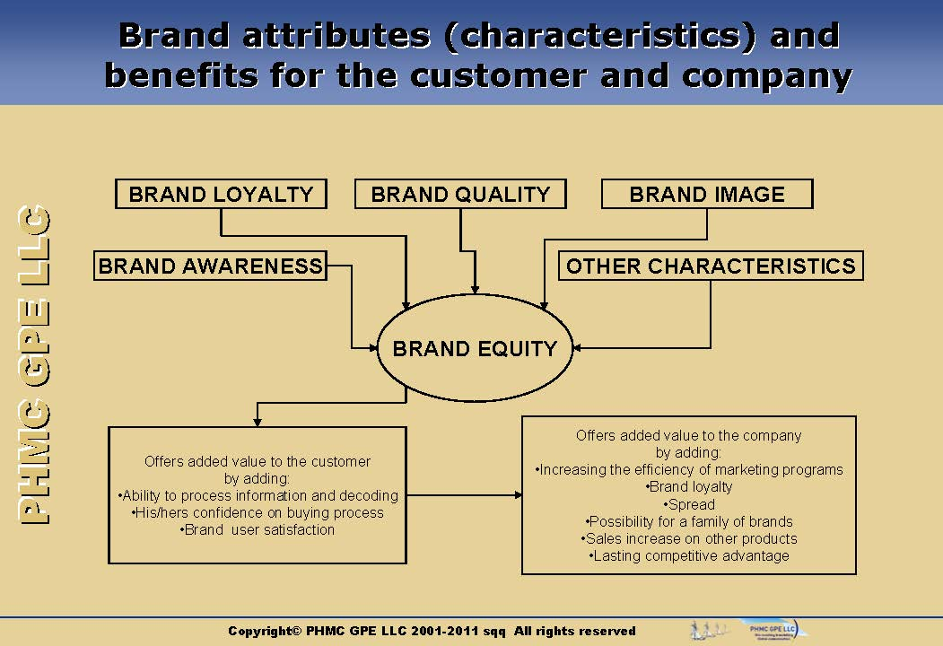 BRAND_09 What is a Brand? Branding Process | ::: PHMC GPE LLC :::: Marketing & Corp. Communication Agency