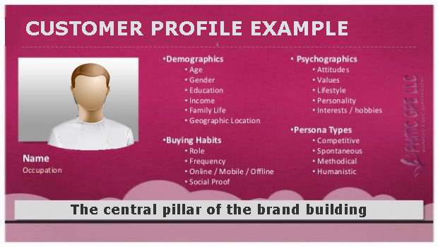 customer-profile-example Customer Profile? A must do! | ::: PHMC GPE LLC :::: Marketing & Corp. Communication Agency