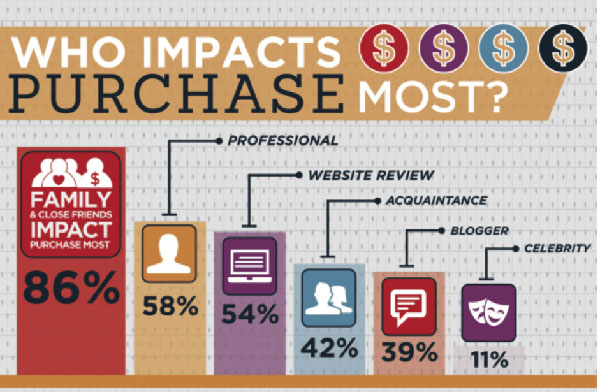 who-impacts-purchase-the-most WOMM - Word of Mouth Marketing | ::: PHMC GPE LLC :::: Marketing & Corp. Communication Agency